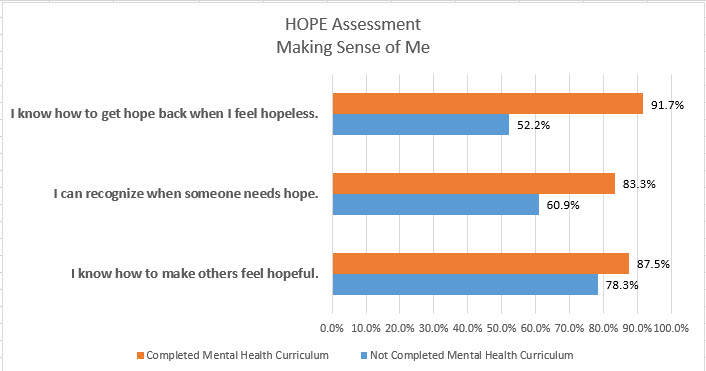 Hope Assessment